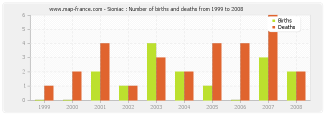 Sioniac : Number of births and deaths from 1999 to 2008