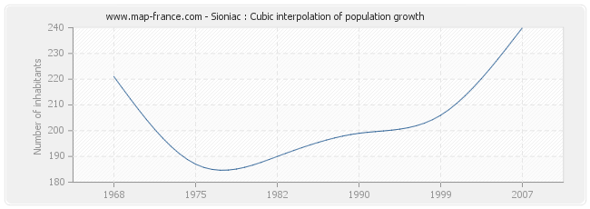 Sioniac : Cubic interpolation of population growth