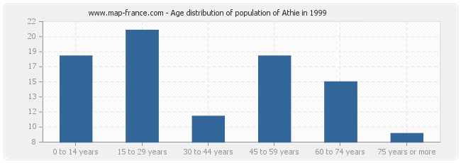 Age distribution of population of Athie in 1999