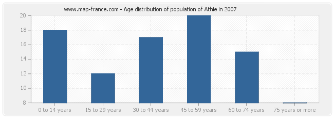 Age distribution of population of Athie in 2007