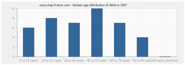 Women age distribution of Athie in 2007