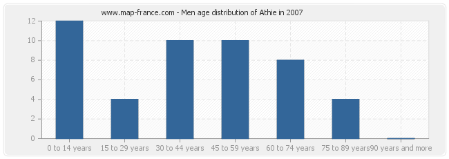 Men age distribution of Athie in 2007