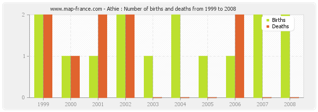 Athie : Number of births and deaths from 1999 to 2008