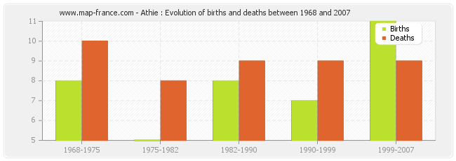 Athie : Evolution of births and deaths between 1968 and 2007
