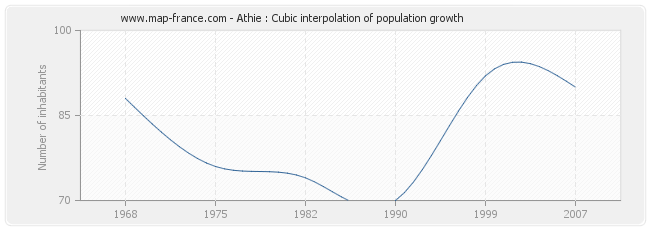 Athie : Cubic interpolation of population growth