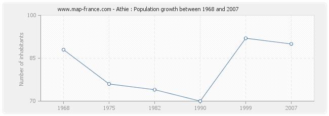 Population Athie