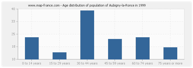 Age distribution of population of Aubigny-la-Ronce in 1999