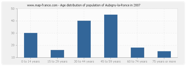 Age distribution of population of Aubigny-la-Ronce in 2007