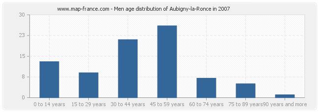 Men age distribution of Aubigny-la-Ronce in 2007