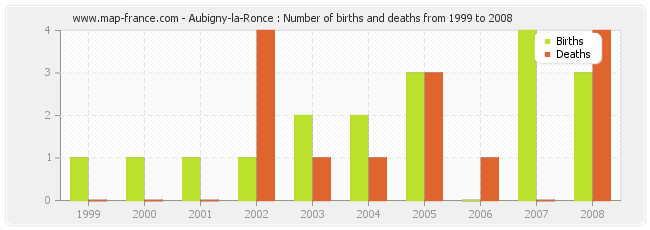 Aubigny-la-Ronce : Number of births and deaths from 1999 to 2008