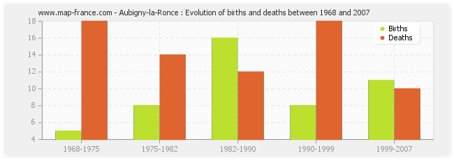 Aubigny-la-Ronce : Evolution of births and deaths between 1968 and 2007