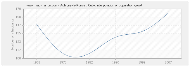 Aubigny-la-Ronce : Cubic interpolation of population growth