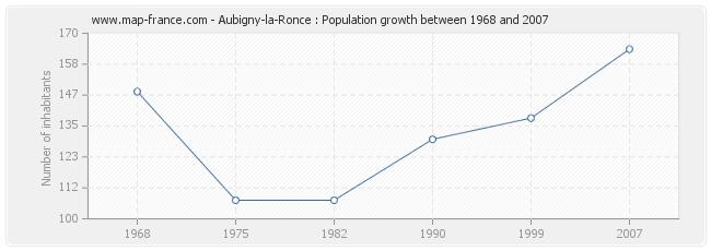 Population Aubigny-la-Ronce