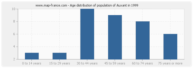 Age distribution of population of Auxant in 1999