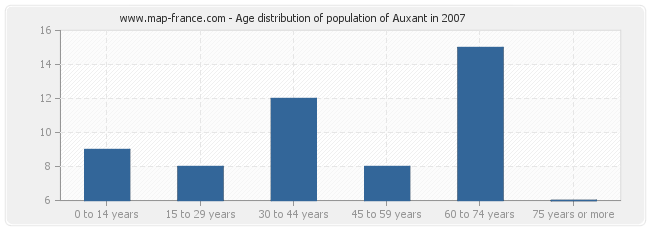 Age distribution of population of Auxant in 2007