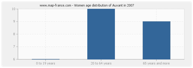 Women age distribution of Auxant in 2007