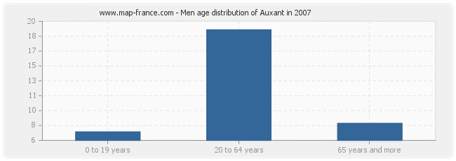Men age distribution of Auxant in 2007