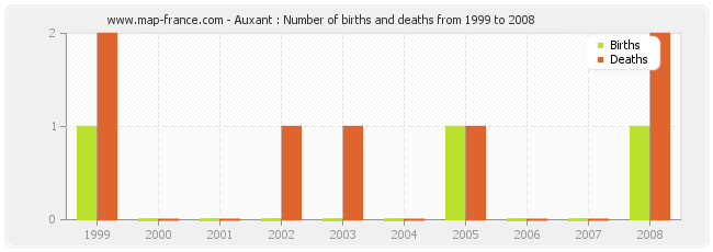Auxant : Number of births and deaths from 1999 to 2008