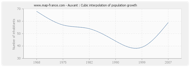 Auxant : Cubic interpolation of population growth