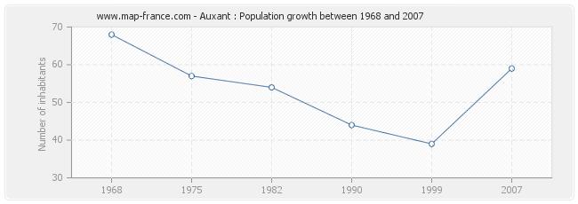 Population Auxant