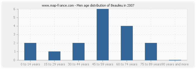 Men age distribution of Beaulieu in 2007