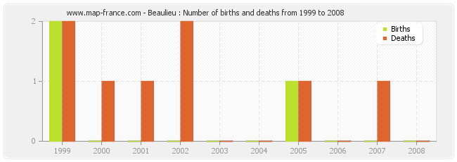 Beaulieu : Number of births and deaths from 1999 to 2008