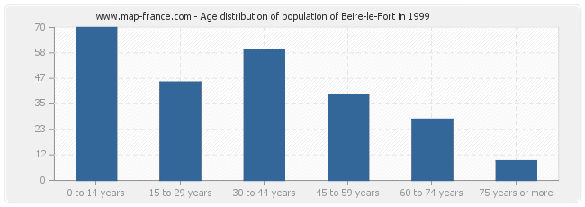 Age distribution of population of Beire-le-Fort in 1999