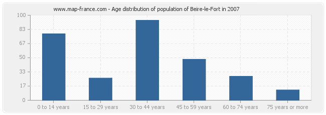Age distribution of population of Beire-le-Fort in 2007