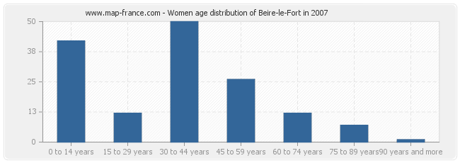 Women age distribution of Beire-le-Fort in 2007