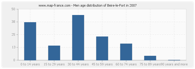 Men age distribution of Beire-le-Fort in 2007