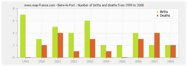 Beire-le-Fort : Number of births and deaths from 1999 to 2008