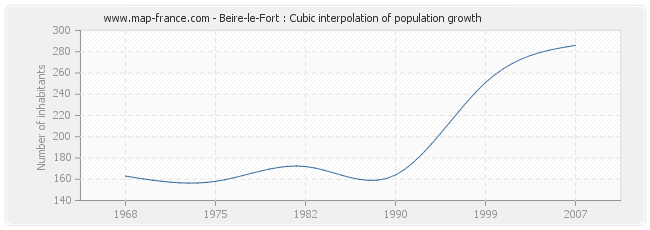Beire-le-Fort : Cubic interpolation of population growth