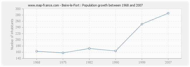 Population Beire-le-Fort