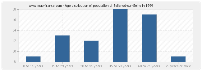 Age distribution of population of Bellenod-sur-Seine in 1999
