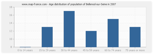 Age distribution of population of Bellenod-sur-Seine in 2007