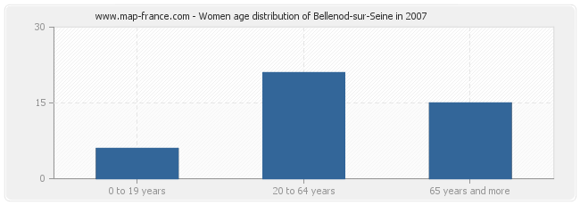 Women age distribution of Bellenod-sur-Seine in 2007