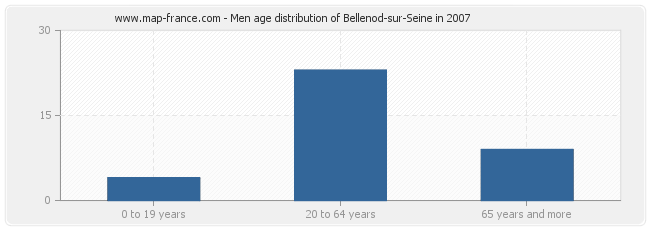 Men age distribution of Bellenod-sur-Seine in 2007