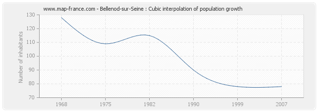 Bellenod-sur-Seine : Cubic interpolation of population growth