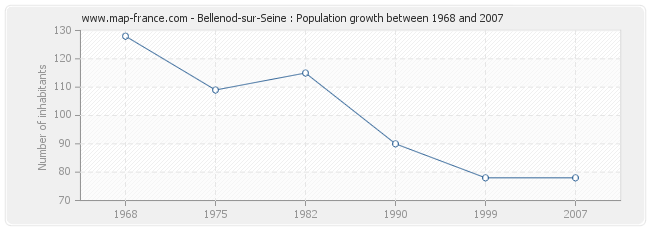 Population Bellenod-sur-Seine