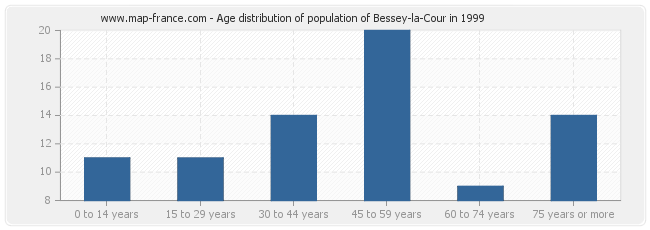 Age distribution of population of Bessey-la-Cour in 1999