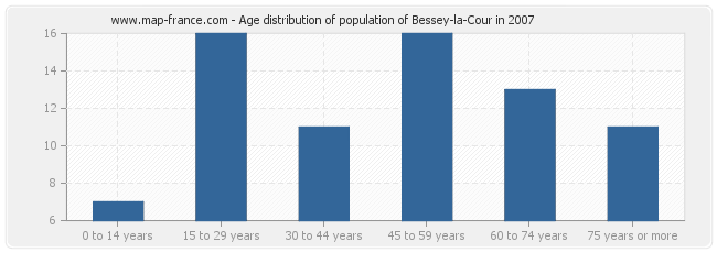 Age distribution of population of Bessey-la-Cour in 2007