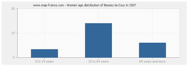 Women age distribution of Bessey-la-Cour in 2007