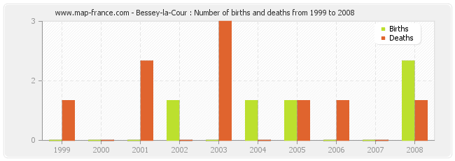 Bessey-la-Cour : Number of births and deaths from 1999 to 2008