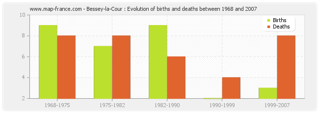 Bessey-la-Cour : Evolution of births and deaths between 1968 and 2007