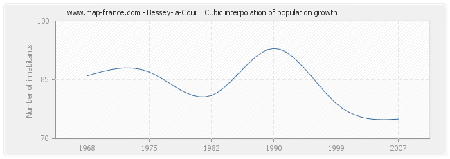 Bessey-la-Cour : Cubic interpolation of population growth
