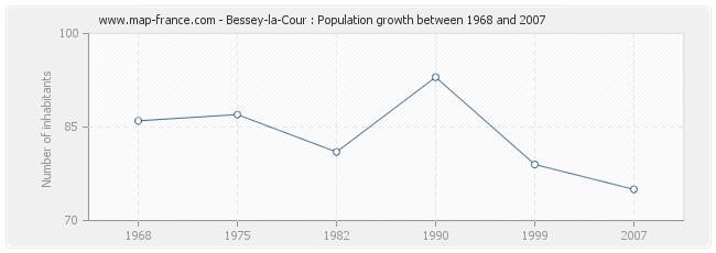 Population Bessey-la-Cour