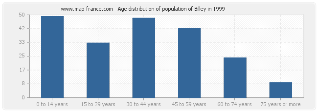 Age distribution of population of Billey in 1999