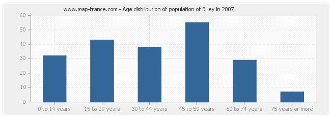 Age distribution of population of Billey in 2007