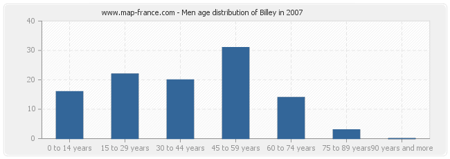 Men age distribution of Billey in 2007