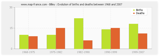 Billey : Evolution of births and deaths between 1968 and 2007
